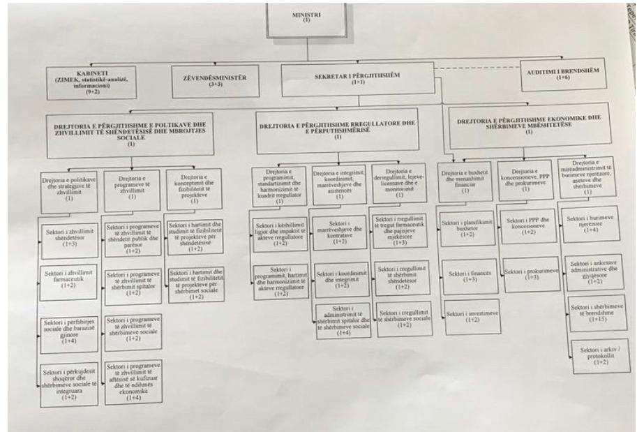 Ristrukturimi i Ministrisë së Shëndetësisë. Shkrihet drejtoria e farmaceutikës